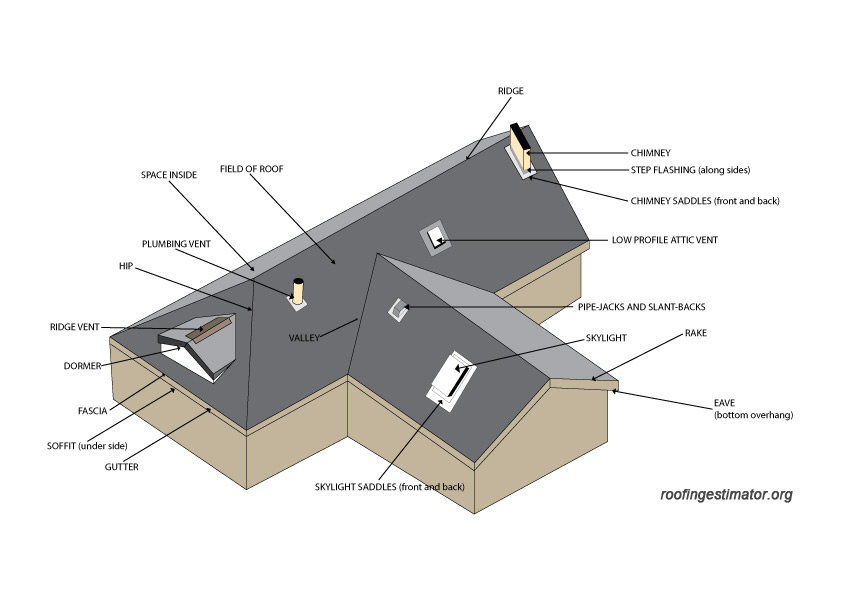 Types of roofing materials roofing estimator for House roof terminology