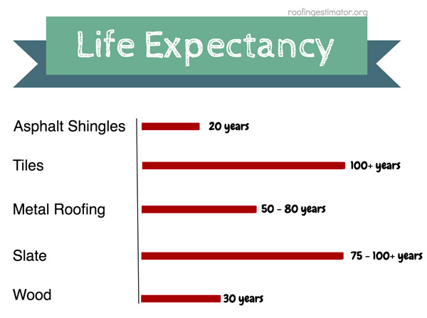 Life Expectancy Roofing Materials  sc 1 st  Roofing Estimator : roof lifespan - memphite.com